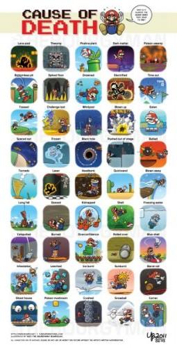 Las causas de muerte de Mario